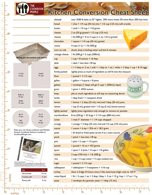 Kitchen Conversion Charts For Recipes